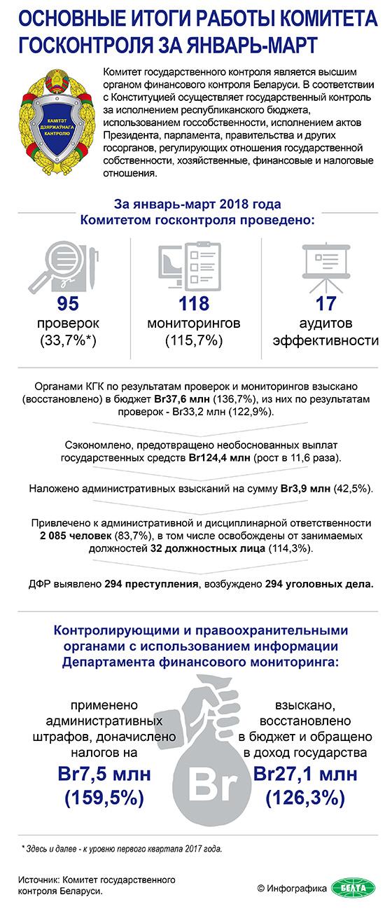 Основные итоги работы Комитета госконтроля за январь-март