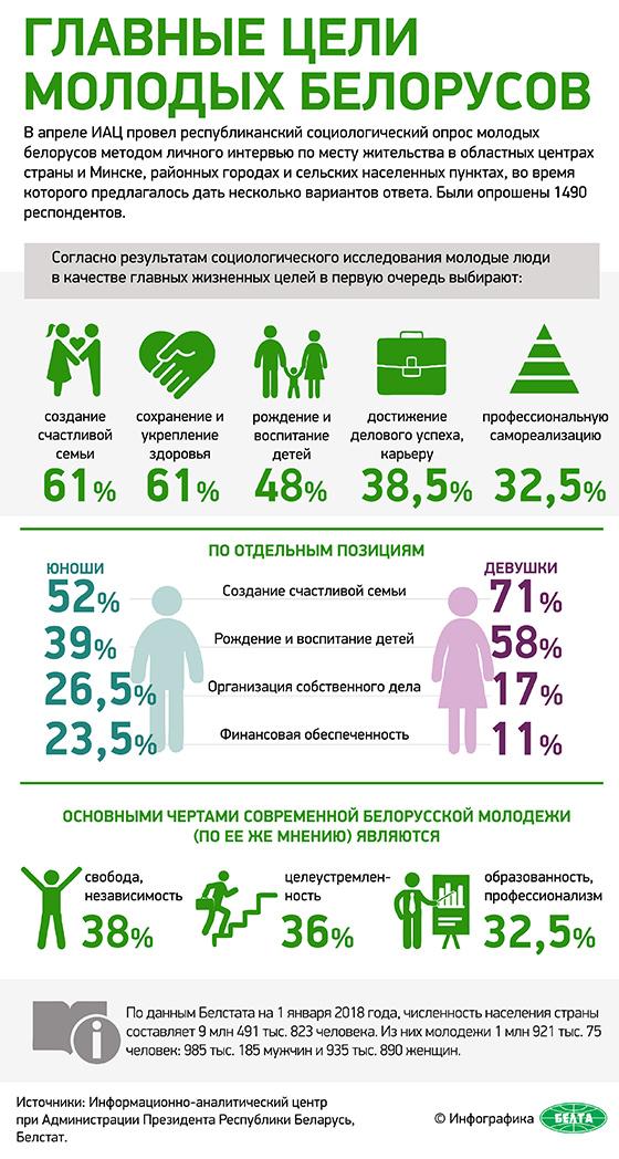 Главные цели молодых белорусов
