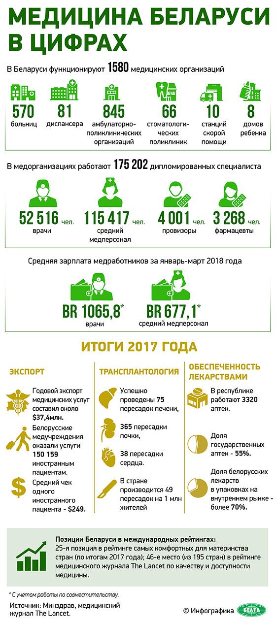 Медицина Беларуси в цифрах