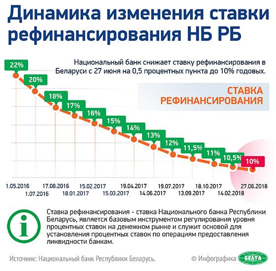 Ставка рефинансирования 2017 прогноз заработать в интернете в 2015 году