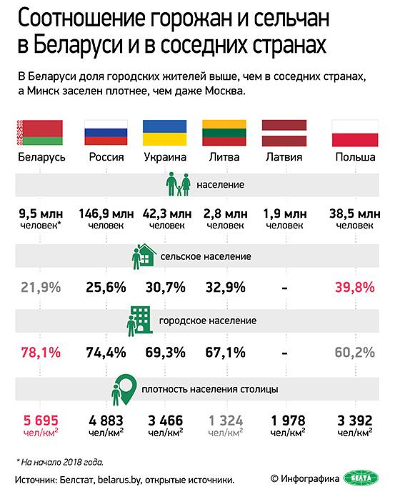 Соотношение горожан и сельчан в Беларуси и у соседей