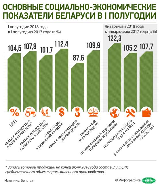 Основные социально-экономические показатели Беларуси в I полугодии