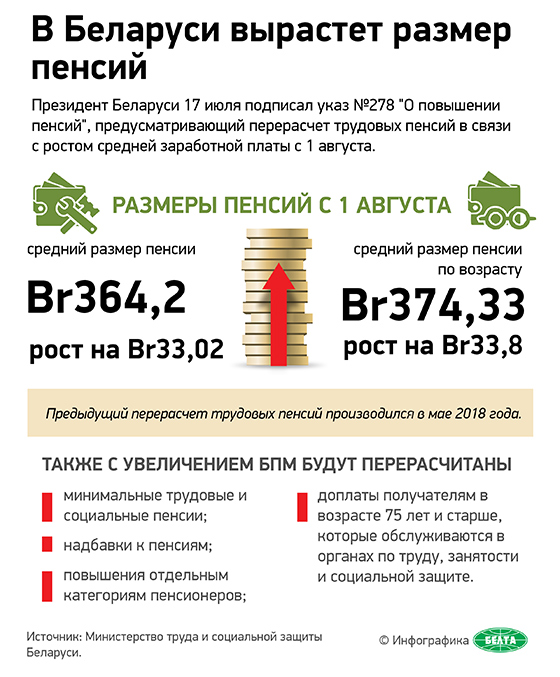 В Беларуси вырастет размер пенсий