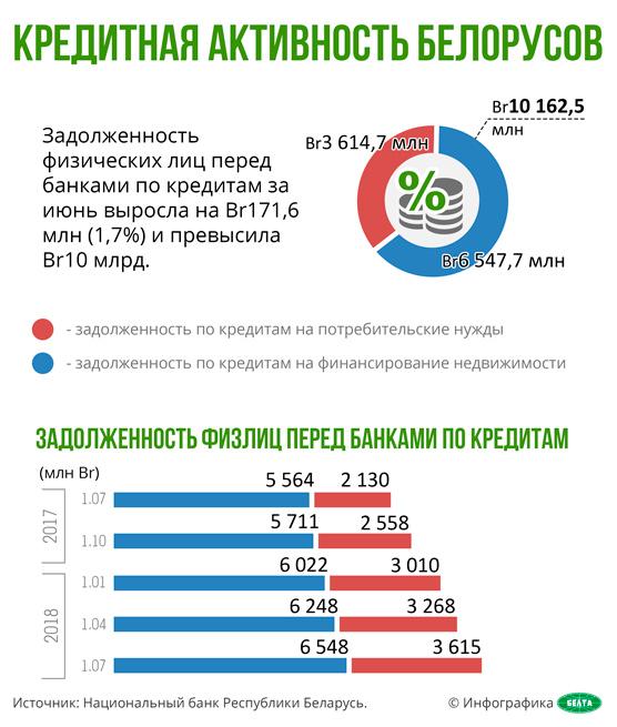 Кредитная активность белорусов