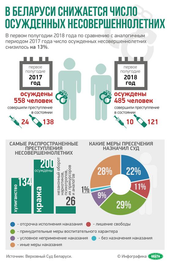 В Беларуси снижается число осужденных несовершеннолетних
