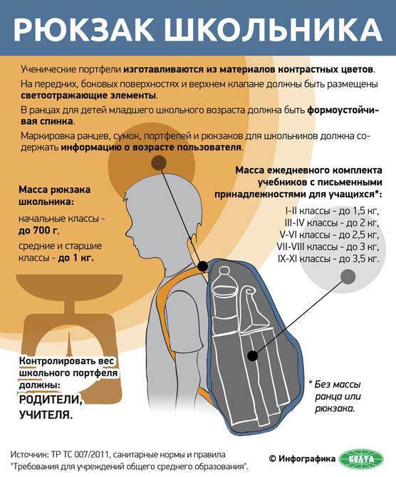 Рюкзак школьника