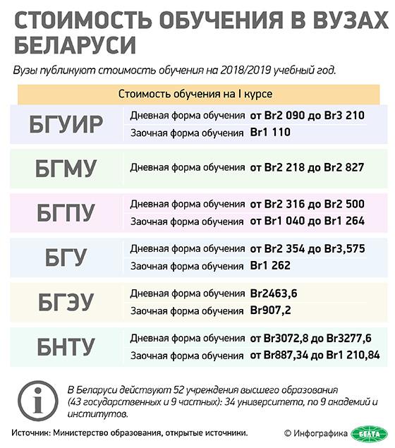 Стоимость обучения в вузах Беларуси