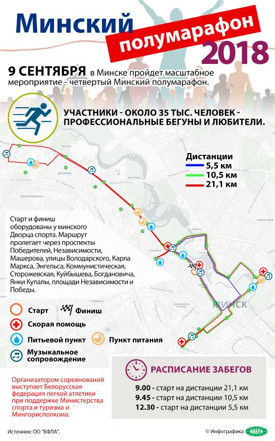 Минский полумарафон - 2018
