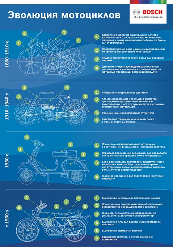 Эволюция мотоциклов в подробной инфографике от Bosch
