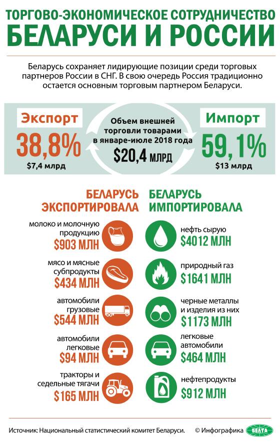 Торгово-экономическое сотрудничество Беларуси и России