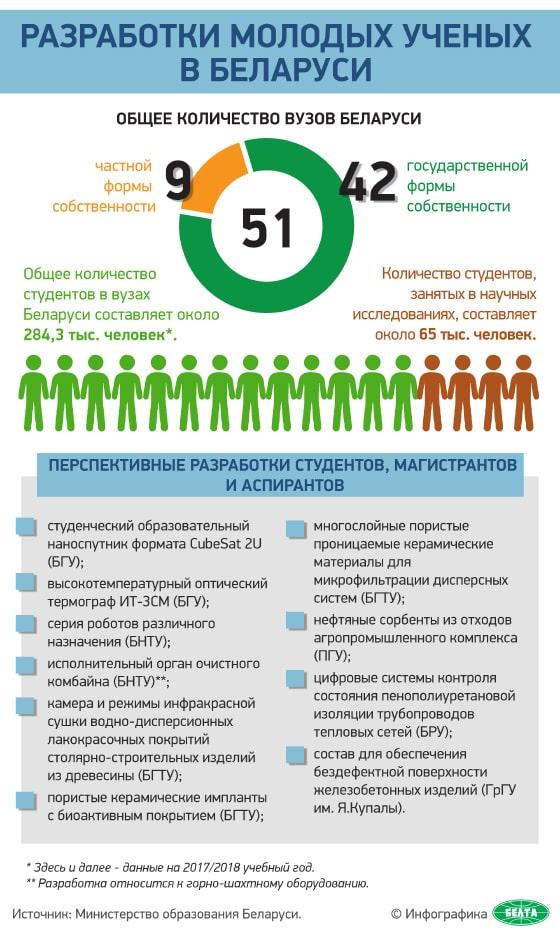 Разработки молодых ученых в Беларуси