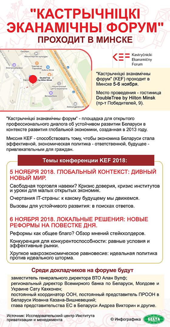 """""""Кастрычніцкі эканамічны форум"""" проходит в Минске"""
