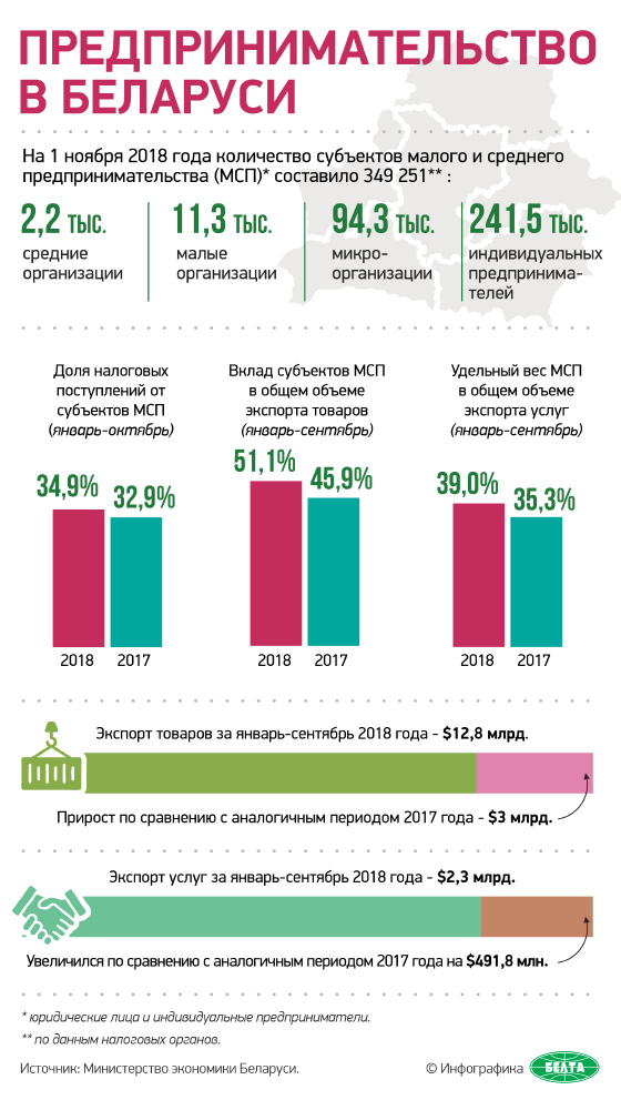 Предпринимательство в Беларуси
