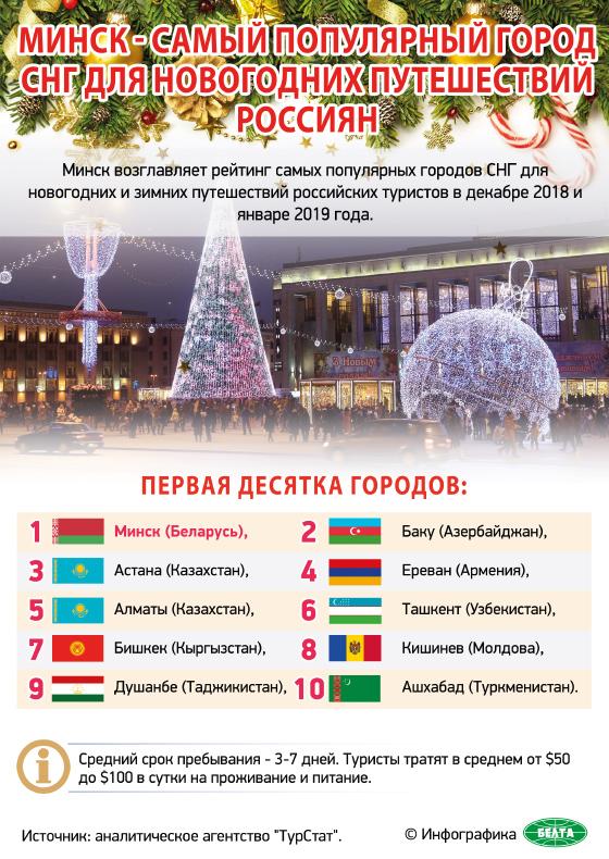 Минск - самый популярный город СНГ для новогодних путешествий россиян