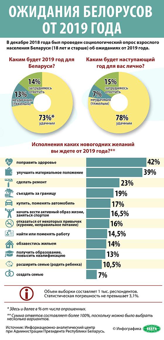 Ожидания белорусов от 2019 года
