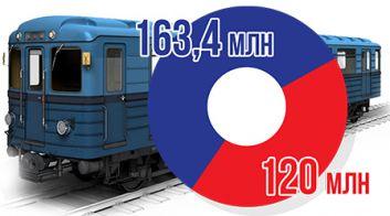 Минский метрополитен в 2018 году