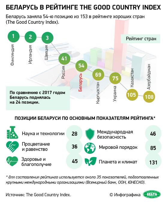 Беларусь в рейтинге The Good Country Index