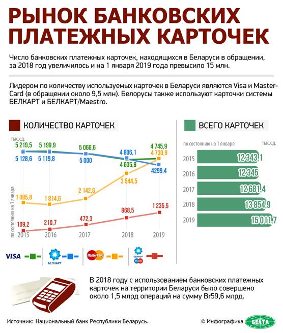 Рынок банковских платежных карточек