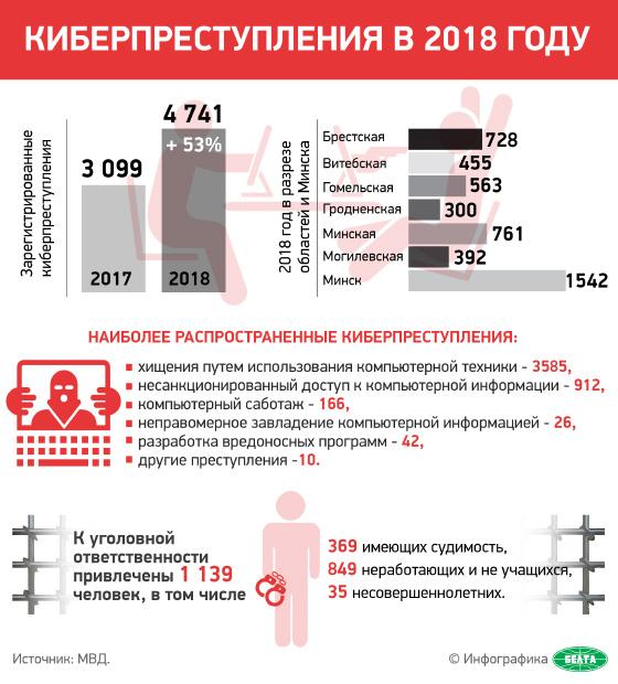 Киберпреступления в 2018 году