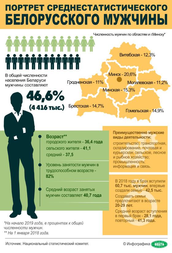 Портрет среднестатистического белорусского мужчины