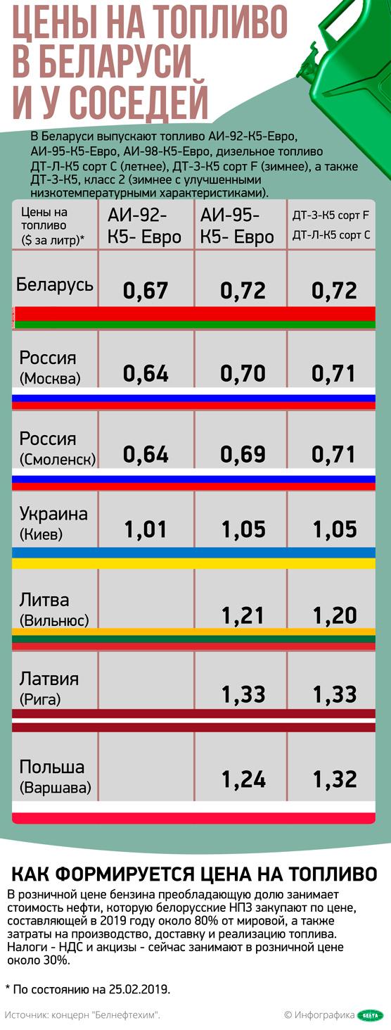 Цены на топливо в Беларуси и у соседей
