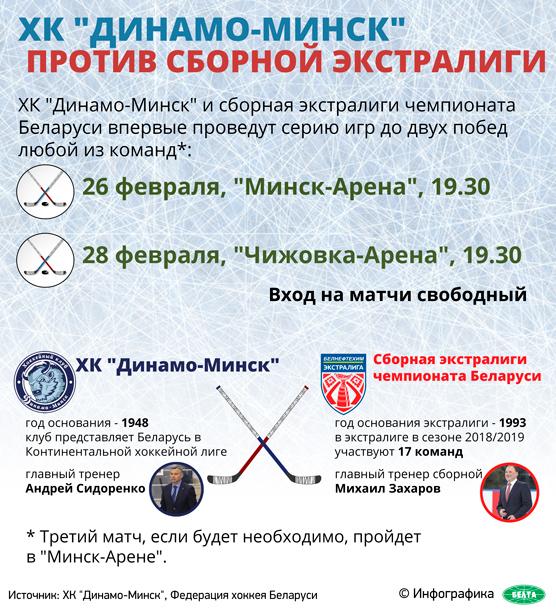 """ХК """"Динамо-Минск"""" против сборной экстралиги"""