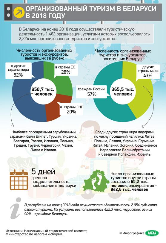 Организованный туризм в Беларуси в 2018 году