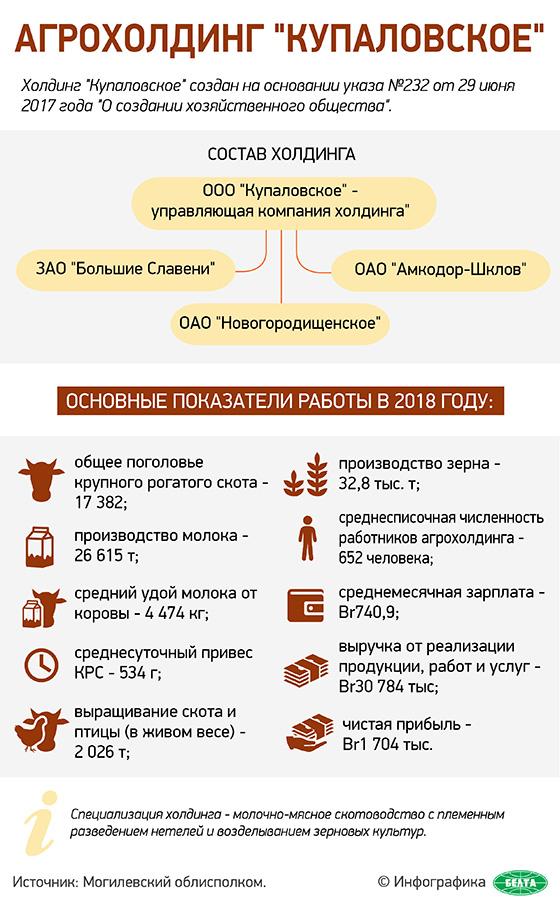 "Агрохолдинг ""Купаловское"""