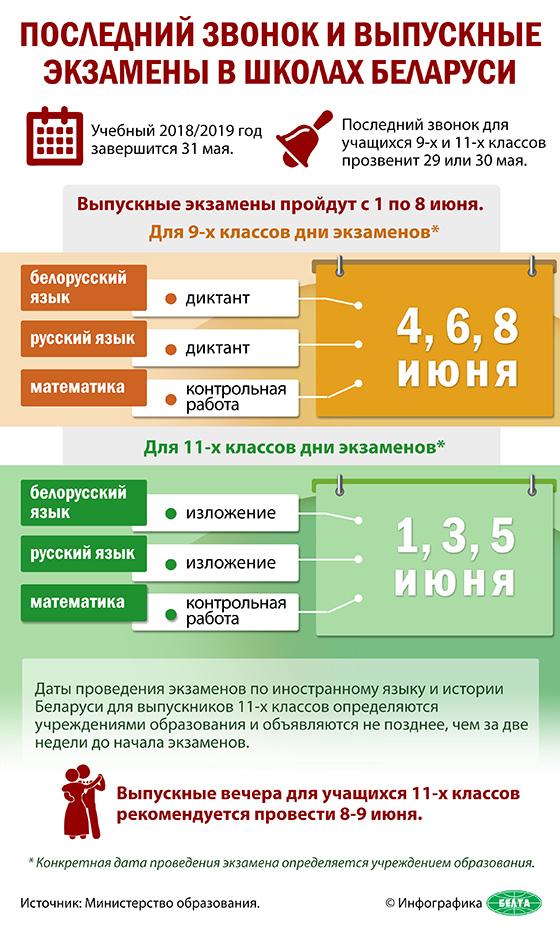 Последний звонок и выпускные экзамены в школах Беларуси