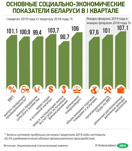 Основные социально-экономические показатели Беларуси в I квартале