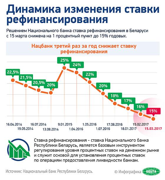 Динамика изменения ставки рефинансирования