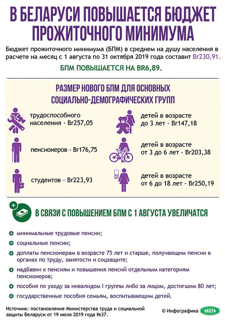 В Беларуси повышается бюджет прожиточного минимума