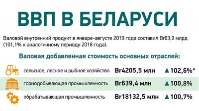 ВВП Беларуси в январе-августе