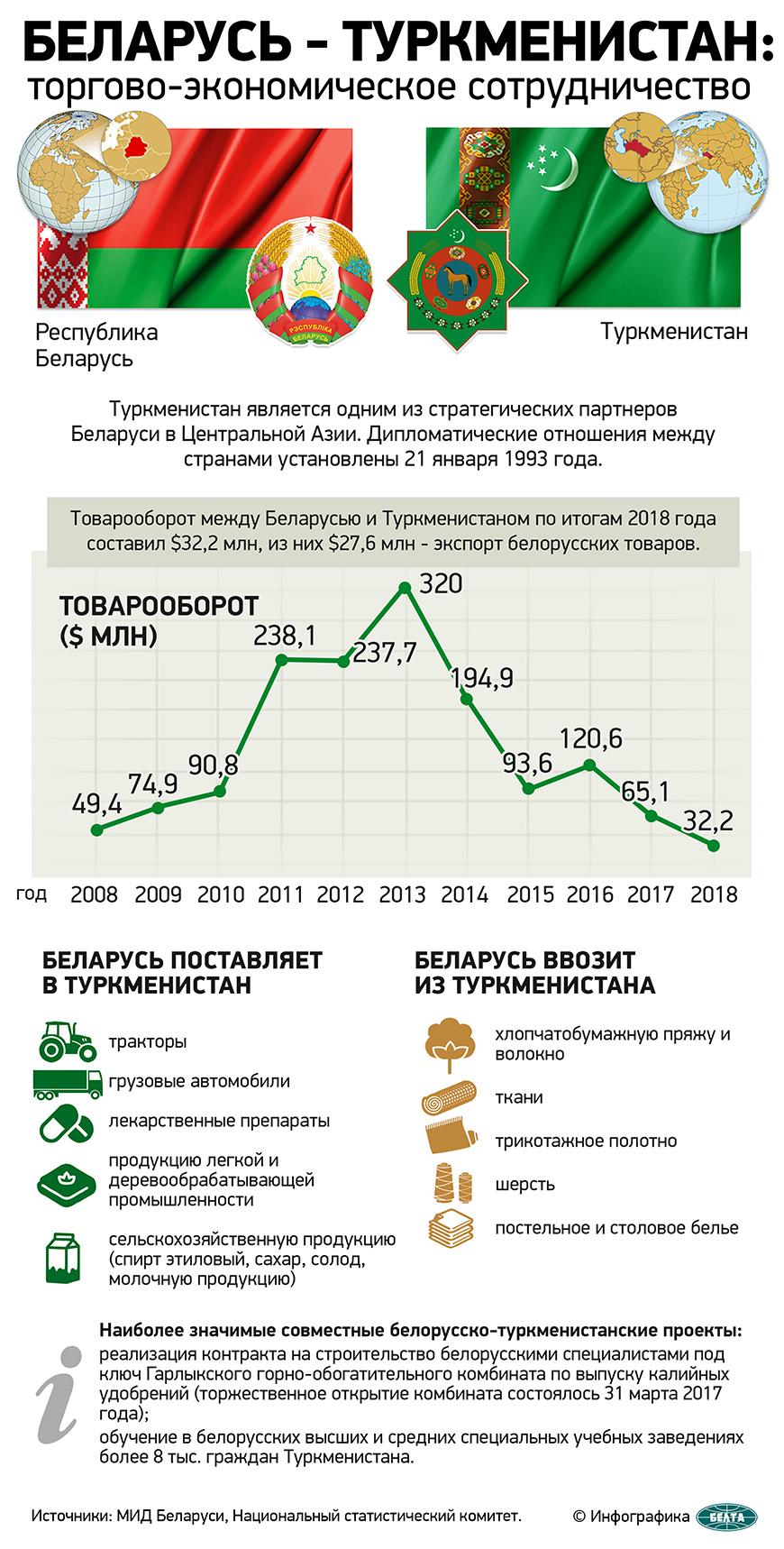 Беларусь - Туркменистан: торгово-экономическое сотрудничество