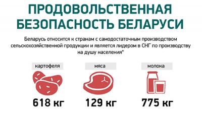 Продовольственная безопасность Беларуси