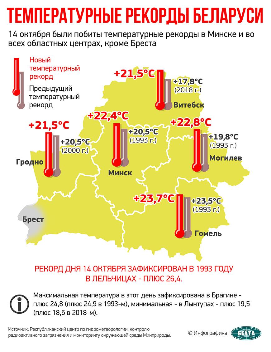 Температурные рекорды Беларуси