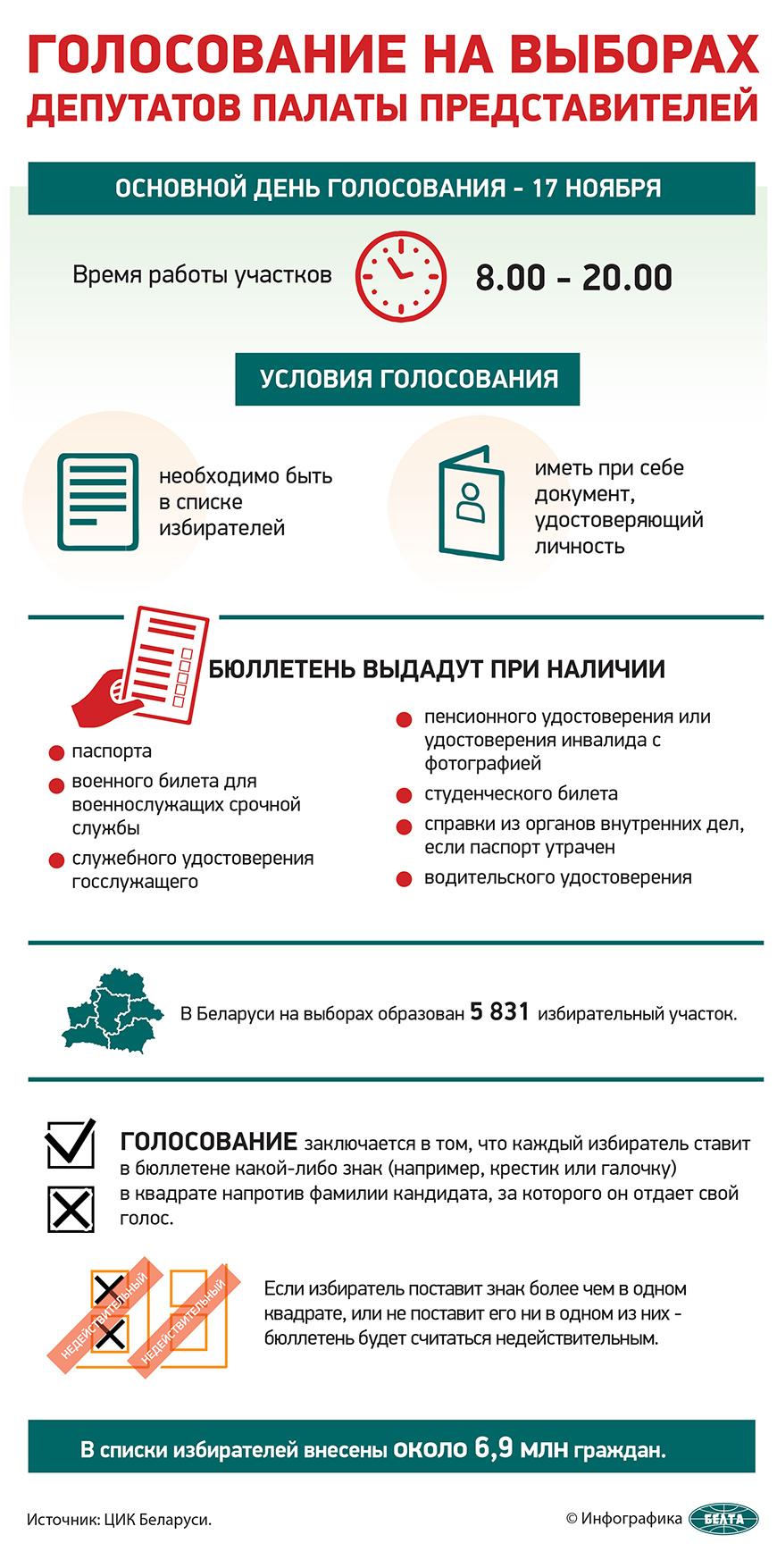 Голосование на выборах депутатов Палаты представителей