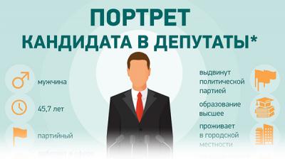 Портрет кандидата в депутаты