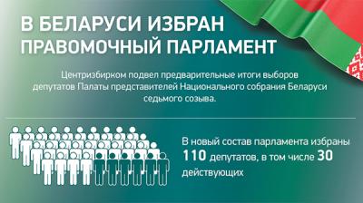 В Беларуси избран правомочный парламент