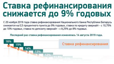 Ставка рефинансирования снижается до 9% годовых