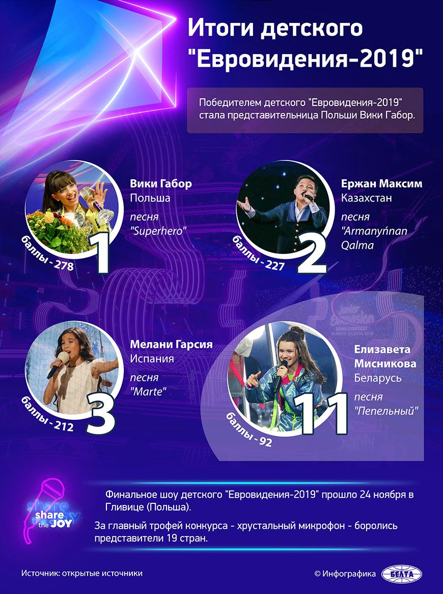 """Итоги детского """"Евровидения-2019"""""""