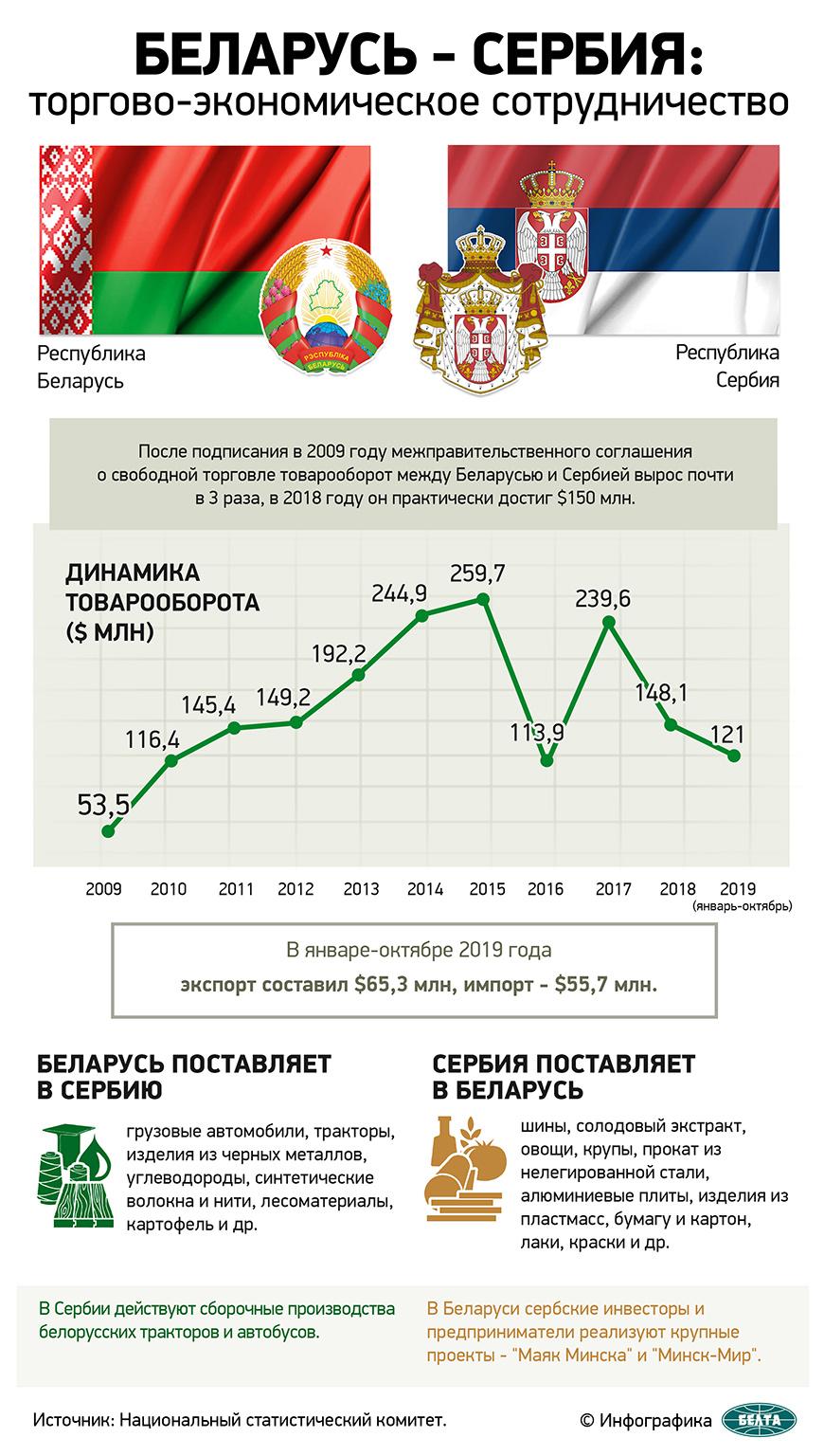Беларусь-Сербия: торгово-экономическое сотрудничество