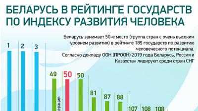 Беларусь в рейтинге государств по индексу развития человека