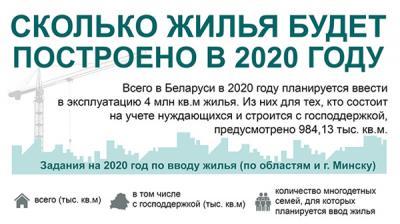 Сколько жилья будет построено в 2020 году