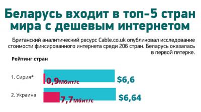 Беларусь входит в топ-5 стран мира с дешевым интернетом