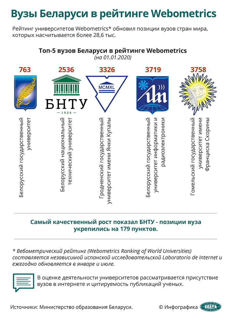 Вузы Беларуси в рейтинге Webometric