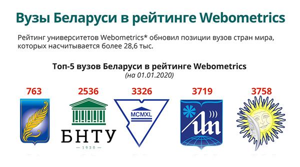 Вузы Беларуси в рейтинге Webometric | Новости Беларуси|БелТА