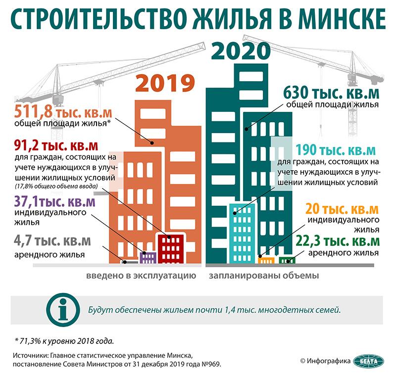 Строительство жилья в Минске
