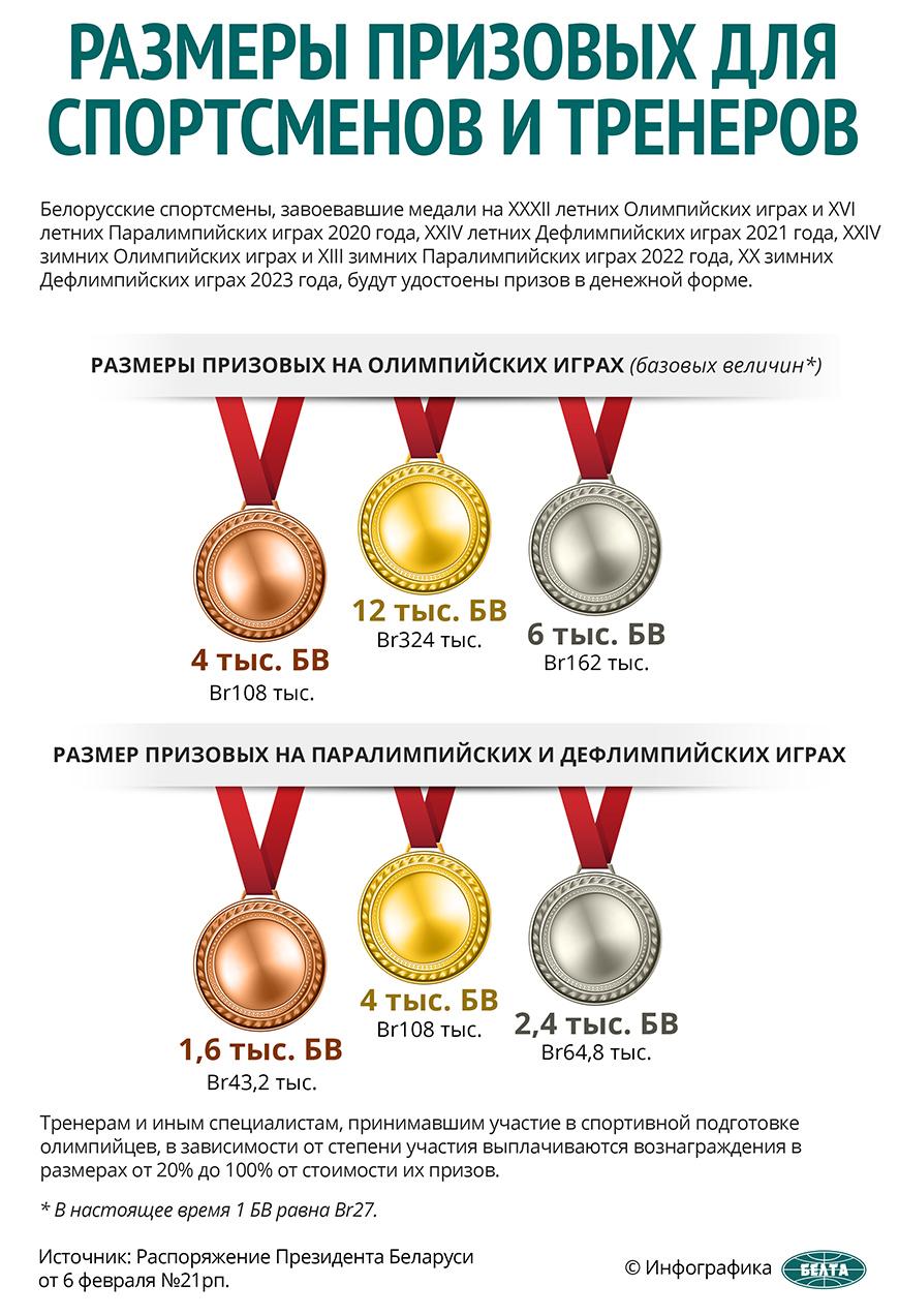 Размеры призовых для спортсменов и тренеров