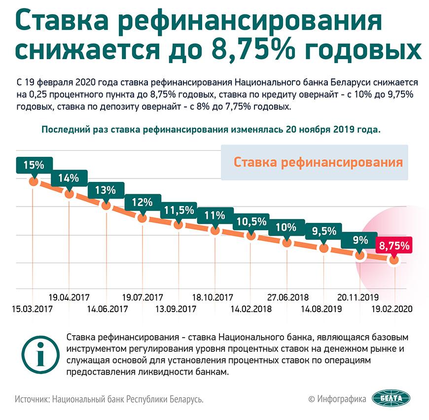 Ставка рефинансирования снижается до 8,75% годовых